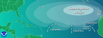Illustration showing where in N. Atlantic tropical waves form.