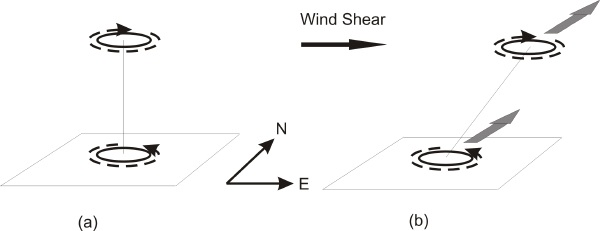 Wind Shear Hurricane Wind Shear Pushes The