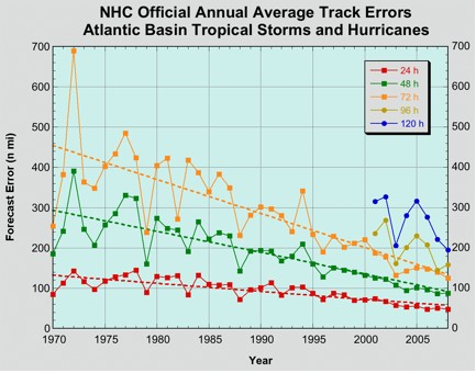 Average 24-hour, 48-hour, 72-hour, 96-hour, and 120-hour NHC forecast track errors (in <span class=
