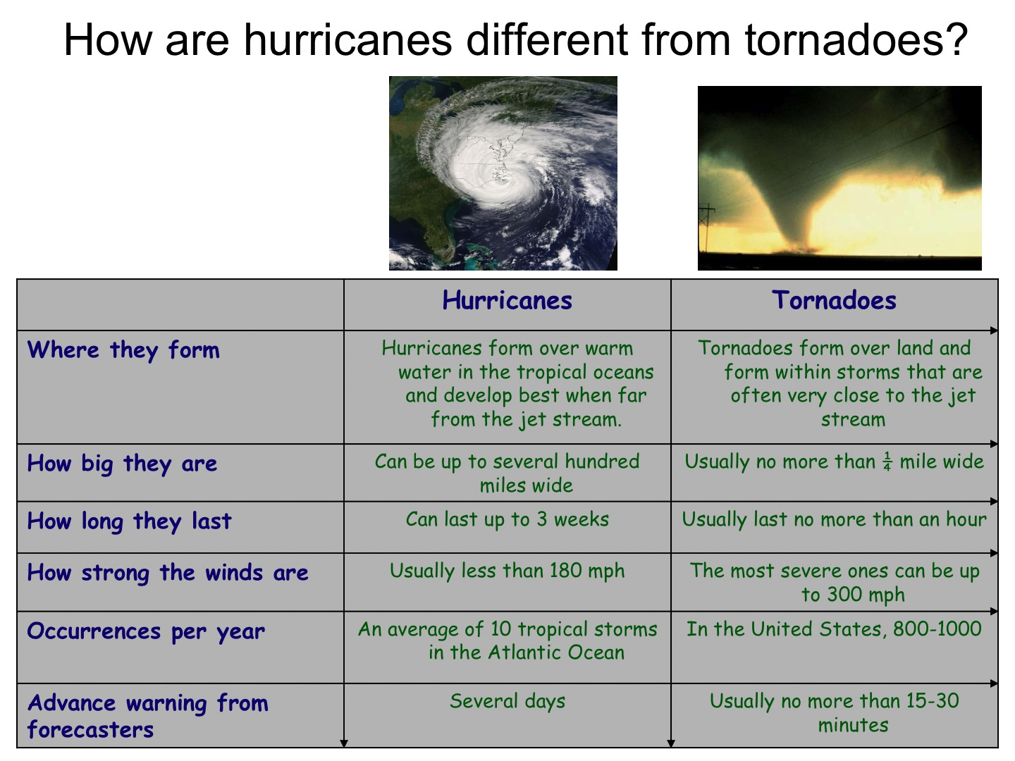 worksheet Tornado Worksheets hurricanes science and society tornadoes table describing the differences between tornadoes