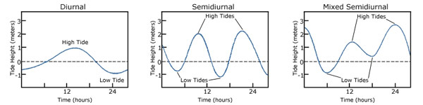 Illustrations of the water levels for the different tide types.